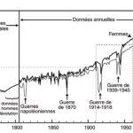 Evolution de l'espérance de vie